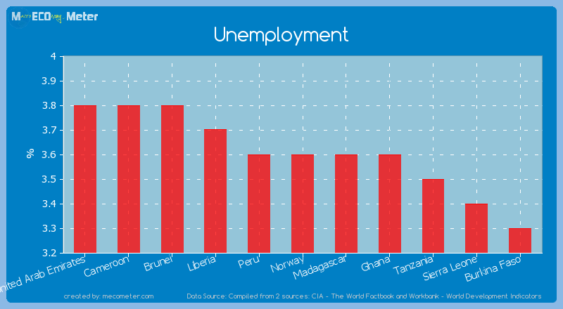 Unemployment of Norway