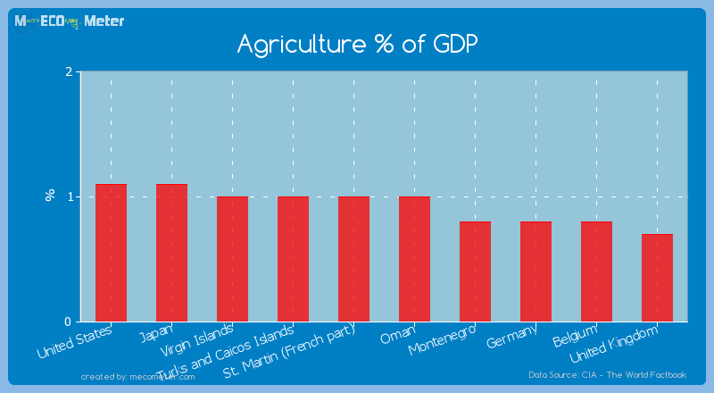 Agriculture % of GDP of Oman