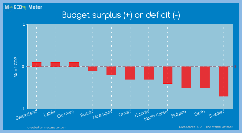 Budget surplus (+) or deficit (-) of Oman