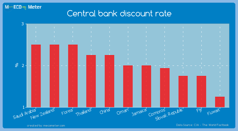 Central bank discount rate of Oman