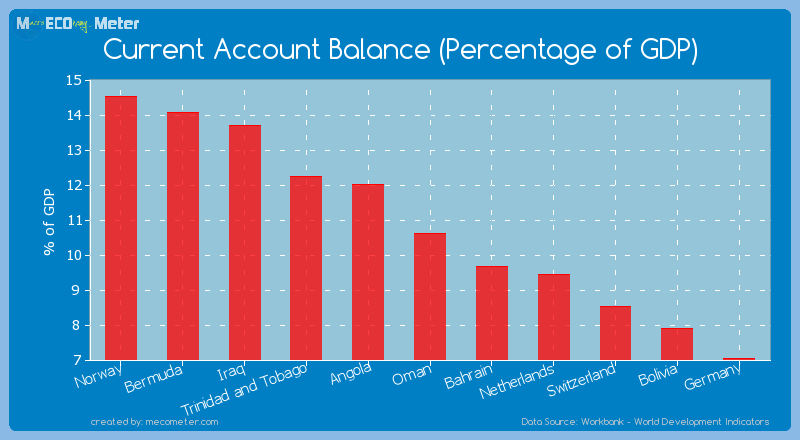 Current Account Balance (Percentage of GDP) of Oman
