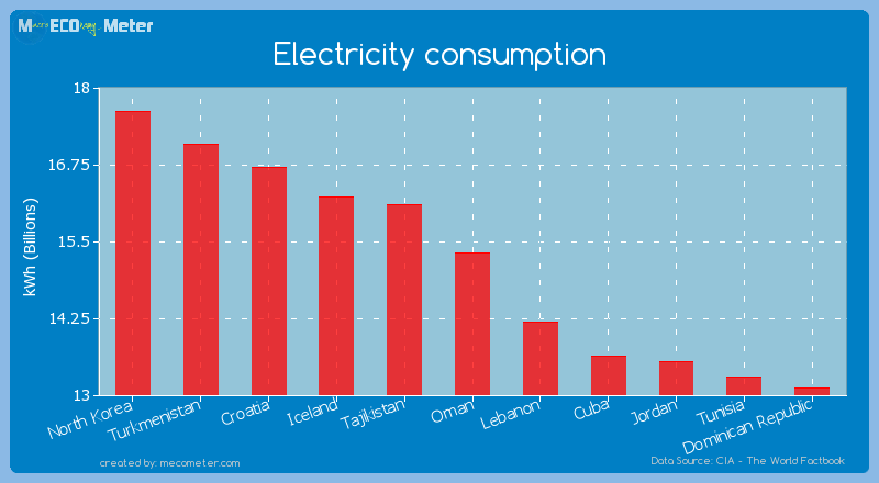 Electricity consumption of Oman