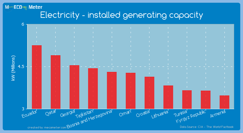 Electricity - installed generating capacity of Oman