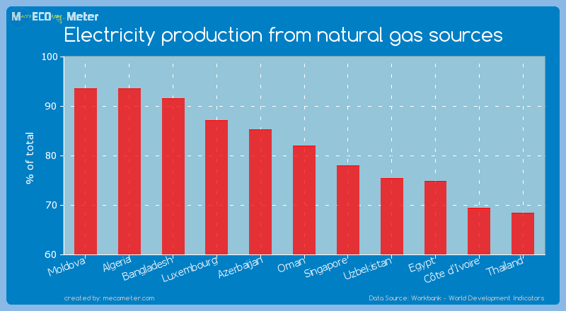 Electricity production from natural gas sources of Oman