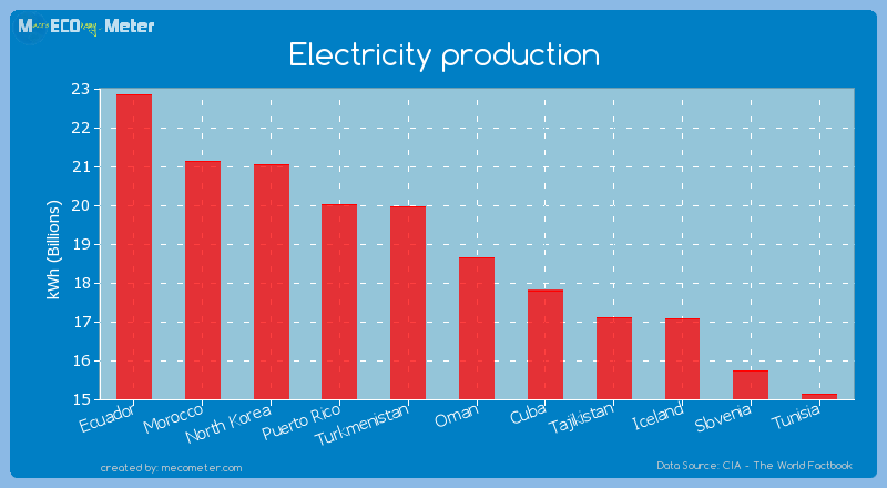 Electricity production of Oman