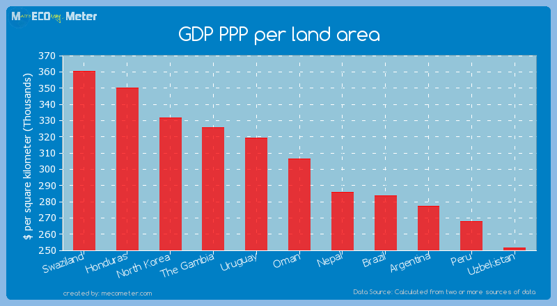 GDP PPP per land area of Oman