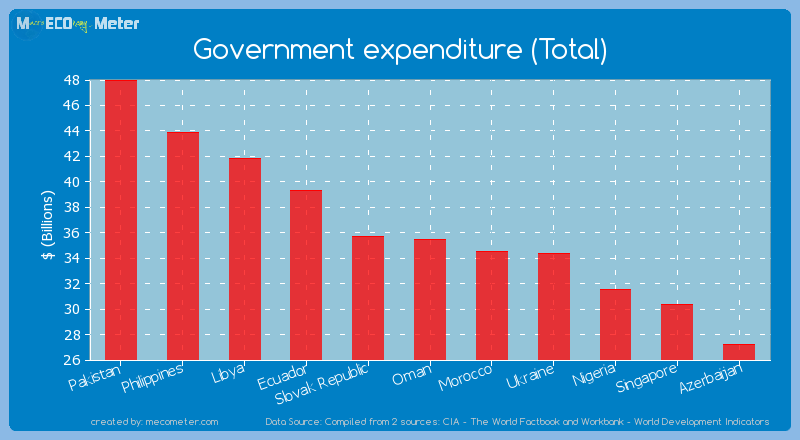 Government expenditure (Total) of Oman