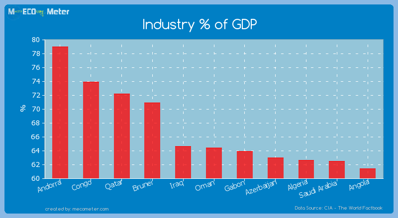 Industry % of GDP of Oman