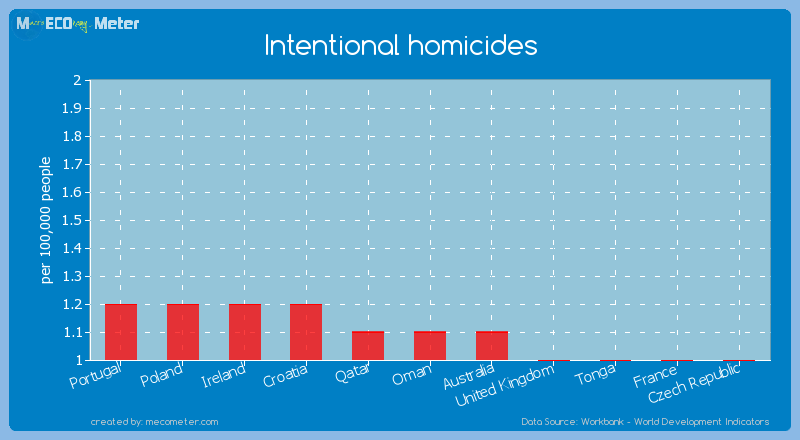 Intentional homicides of Oman