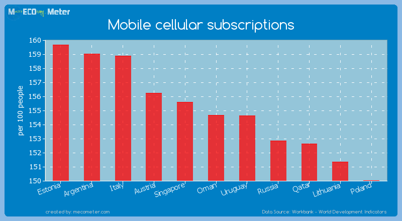 Mobile cellular subscriptions of Oman