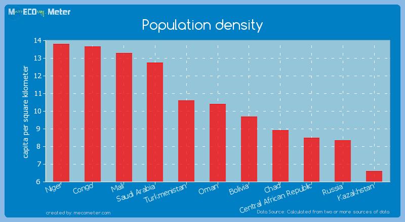 Population density of Oman