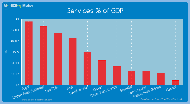 Services % of GDP of Oman