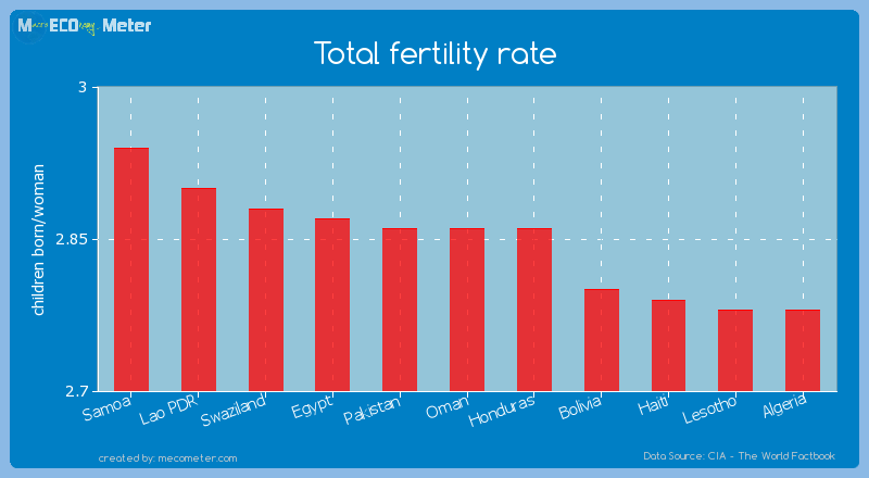 Total fertility rate of Oman