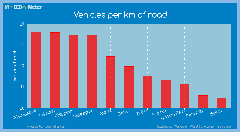 Vehicles per km of road of Oman