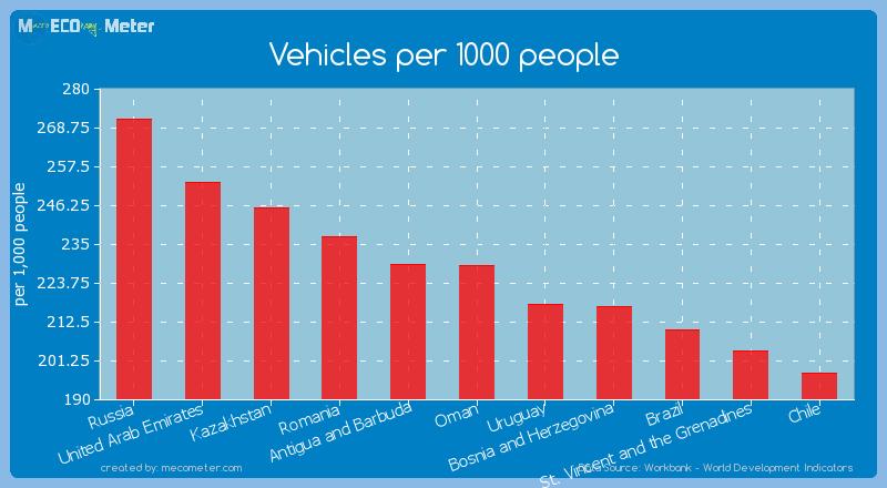 Vehicles per 1000 people of Oman