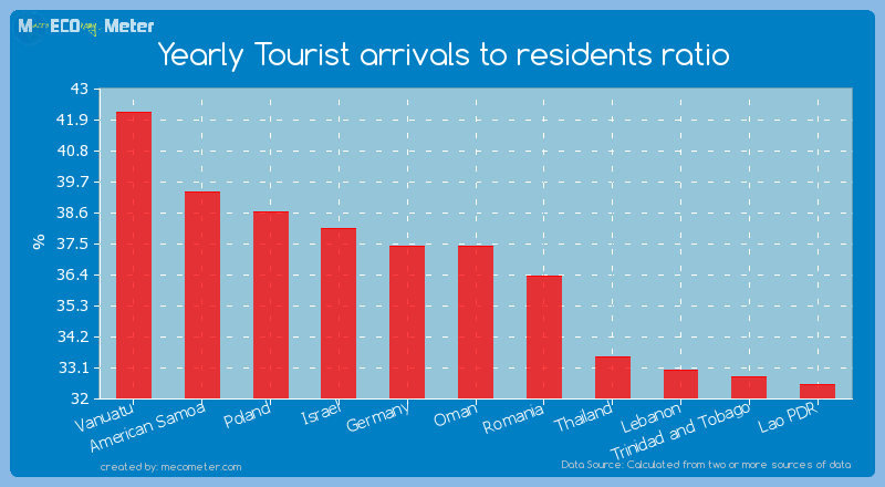 Yearly Tourist arrivals to residents ratio of Oman