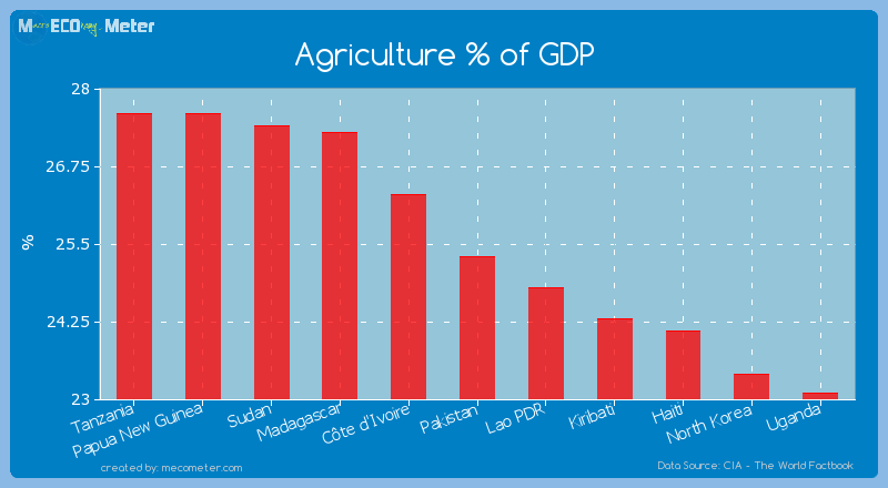 Agriculture % of GDP of Pakistan