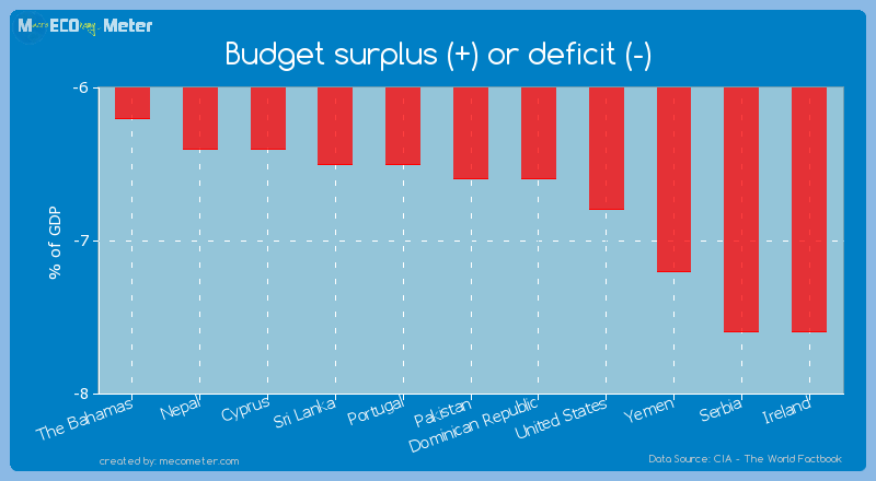 Budget surplus (+) or deficit (-) of Pakistan