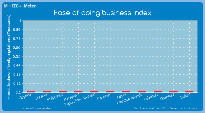 Ease of doing business index of Pakistan