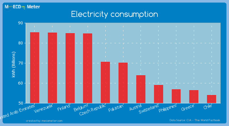 Electricity consumption of Pakistan