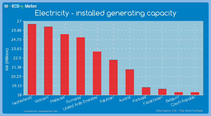 Electricity - installed generating capacity of Pakistan