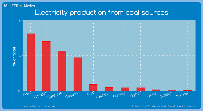 Electricity production from coal sources of Pakistan