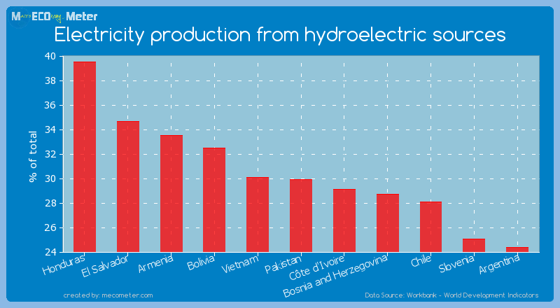 Electricity production from hydroelectric sources of Pakistan