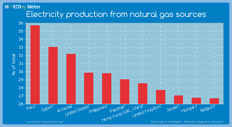 Electricity production from natural gas sources of Pakistan