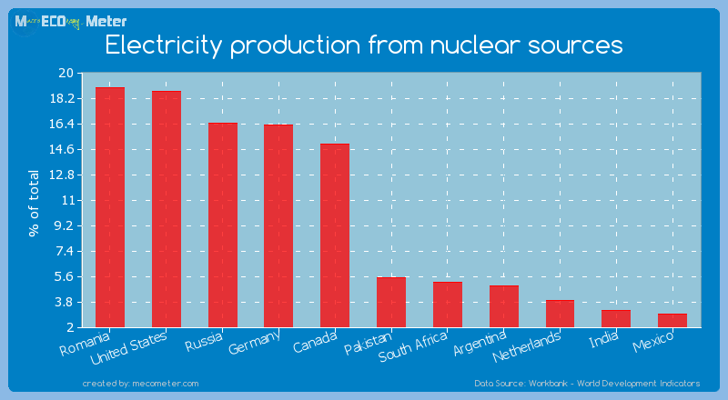 Electricity production from nuclear sources of Pakistan