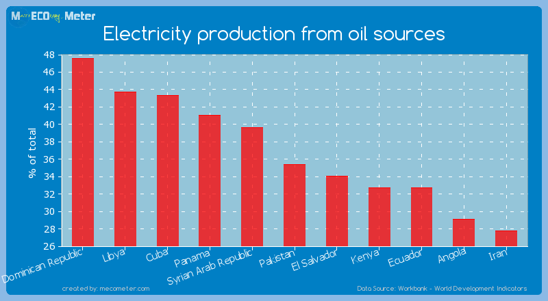 Electricity production from oil sources of Pakistan