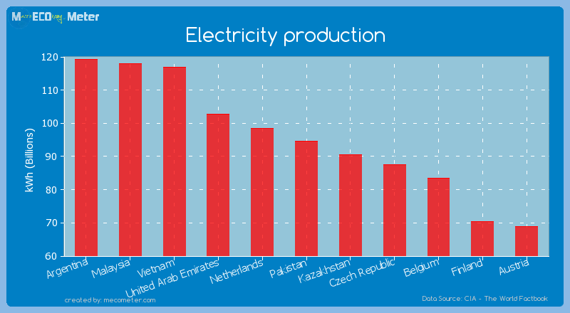 Electricity production of Pakistan