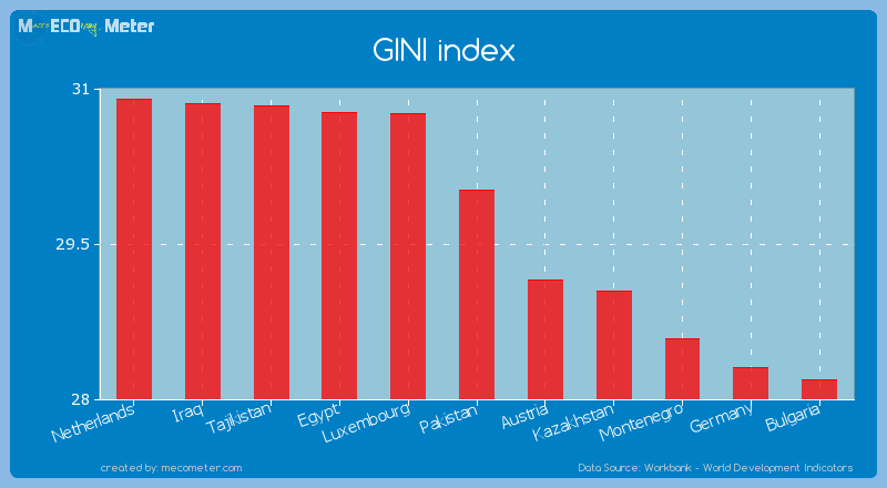 GINI index of Pakistan