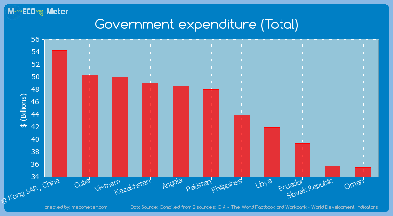 Government expenditure (Total) of Pakistan