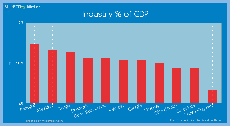Industry % of GDP of Pakistan