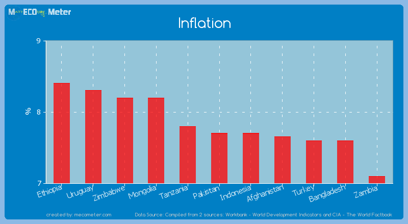Inflation of Pakistan