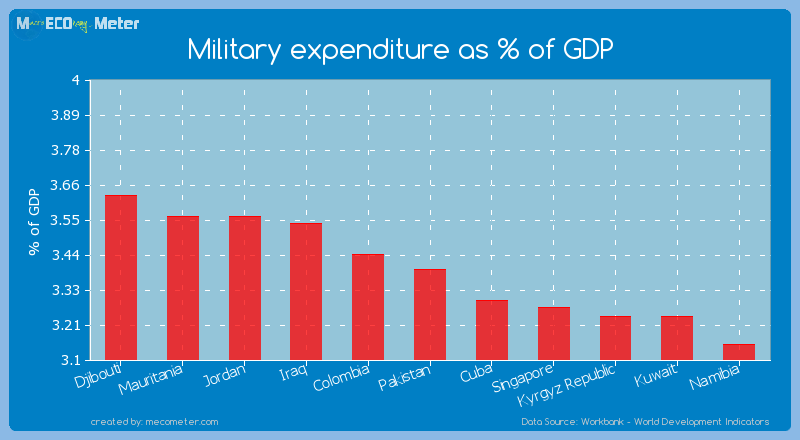 Military expenditure as % of GDP of Pakistan