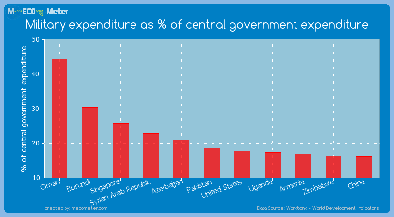 Military expenditure as % of central government expenditure of Pakistan