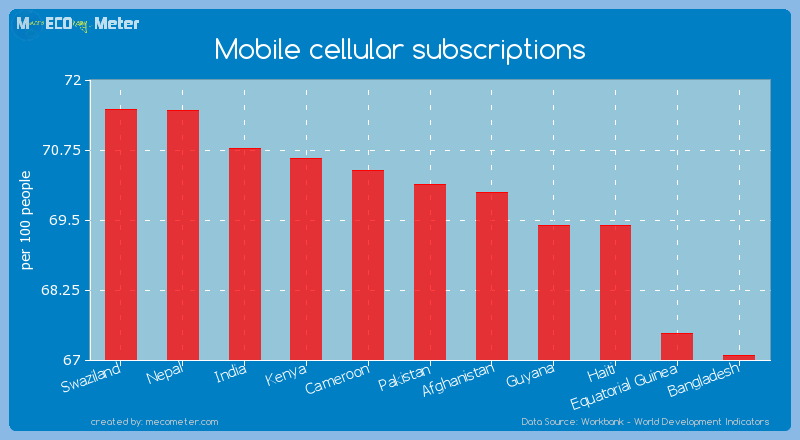 Mobile cellular subscriptions of Pakistan