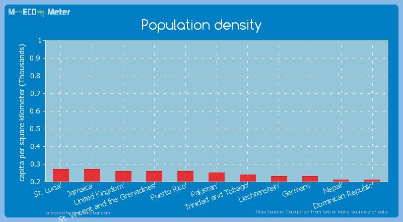 Population density of Pakistan
