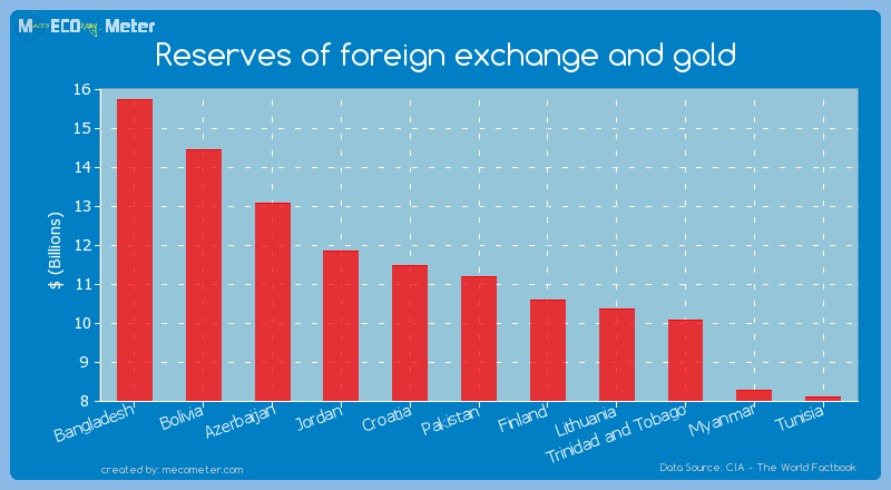 Reserves of foreign exchange and gold of Pakistan