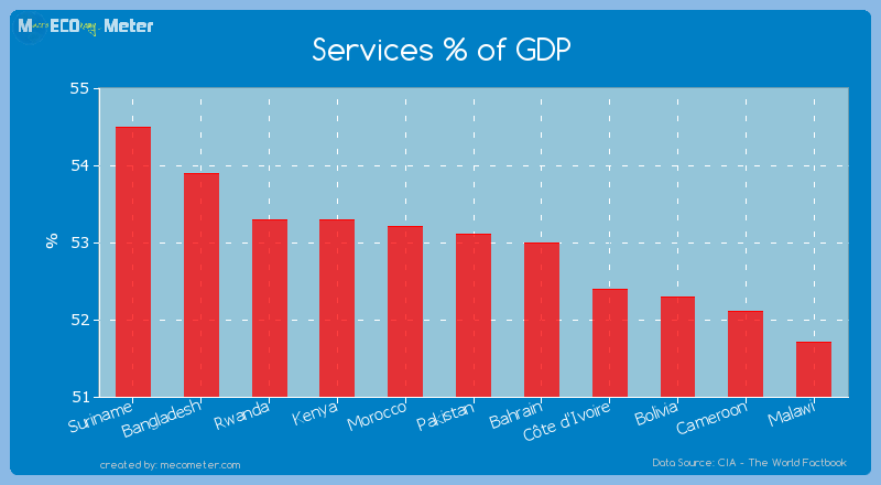 Services % of GDP of Pakistan