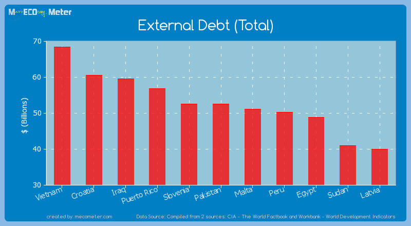 External Debt (Total) of Pakistan