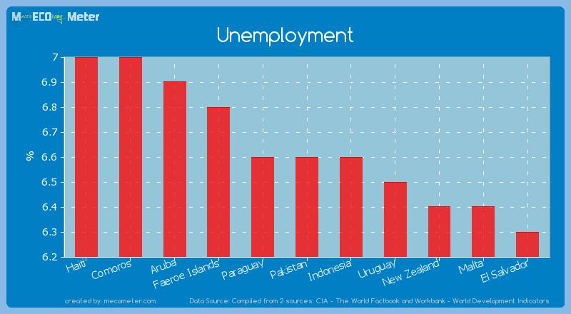 Unemployment of Pakistan