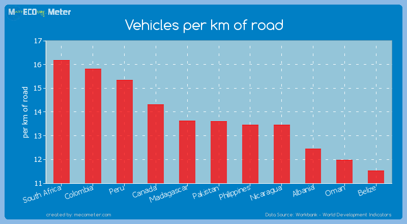 Vehicles per km of road of Pakistan