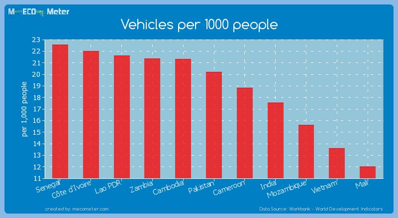 Vehicles per 1000 people of Pakistan