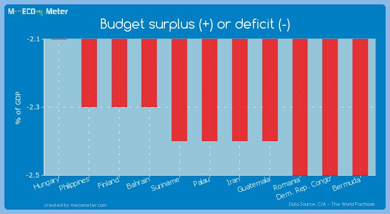 Budget surplus (+) or deficit (-) of Palau