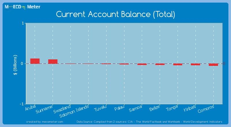 Current Account Balance (Total) of Palau
