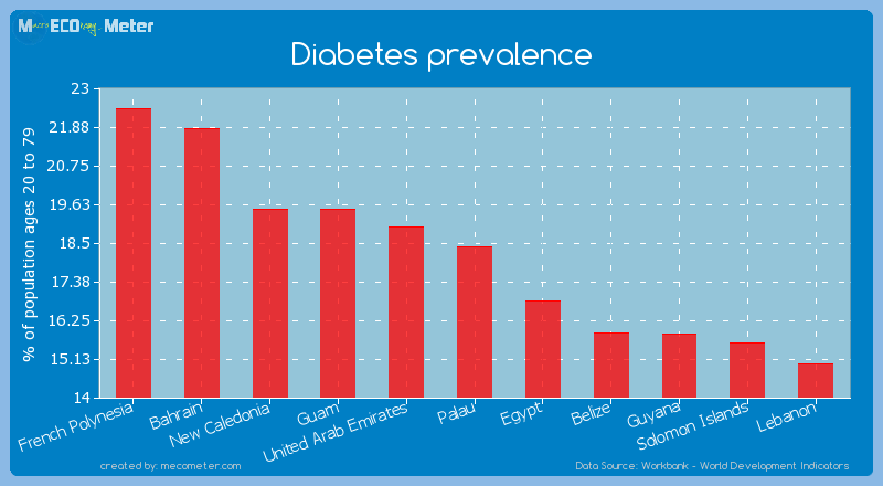 Diabetes prevalence of Palau