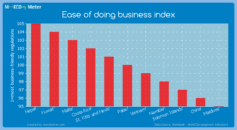 Ease of doing business index of Palau