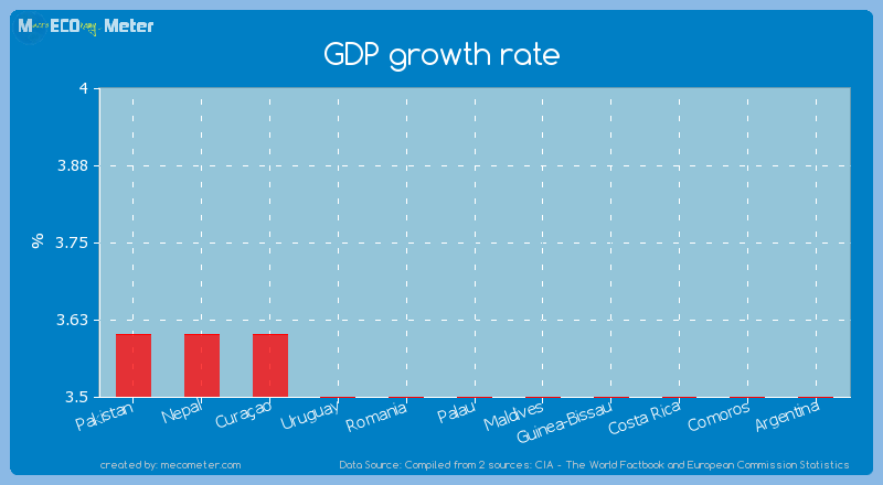 GDP growth rate of Palau